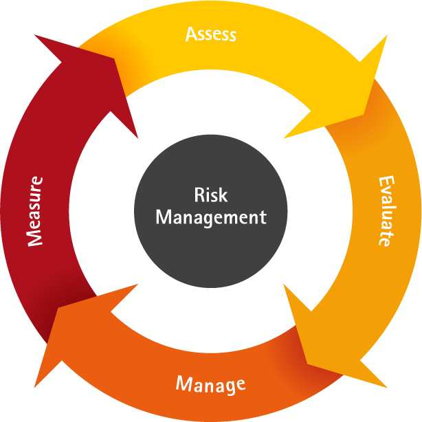 risk management on software development This articles describes what is meant by risk and also the various categories of risk associated with software project management risk software development.